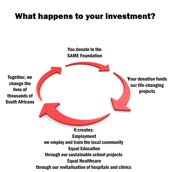 What happens to your investment