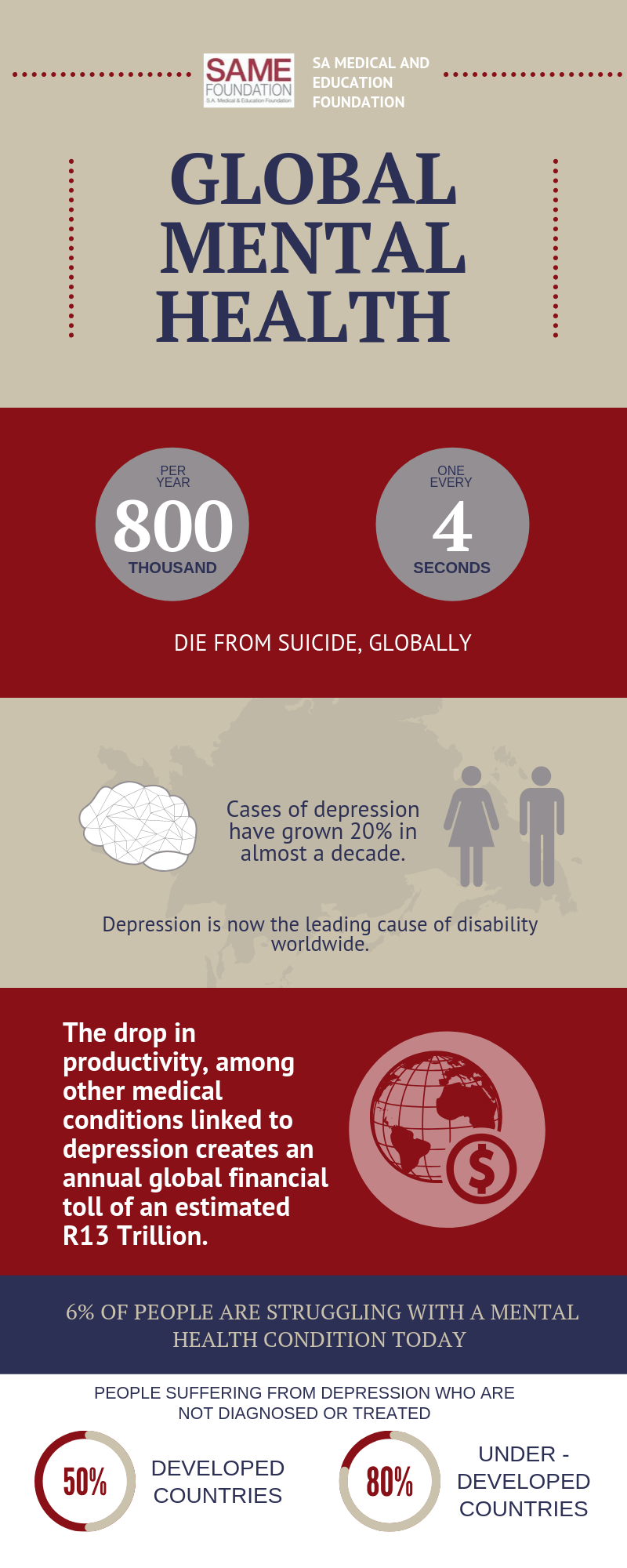 http://www.samefoundation.org.za/wp-content/uploads/2019/10/Mental-Health-General-Infograph.png